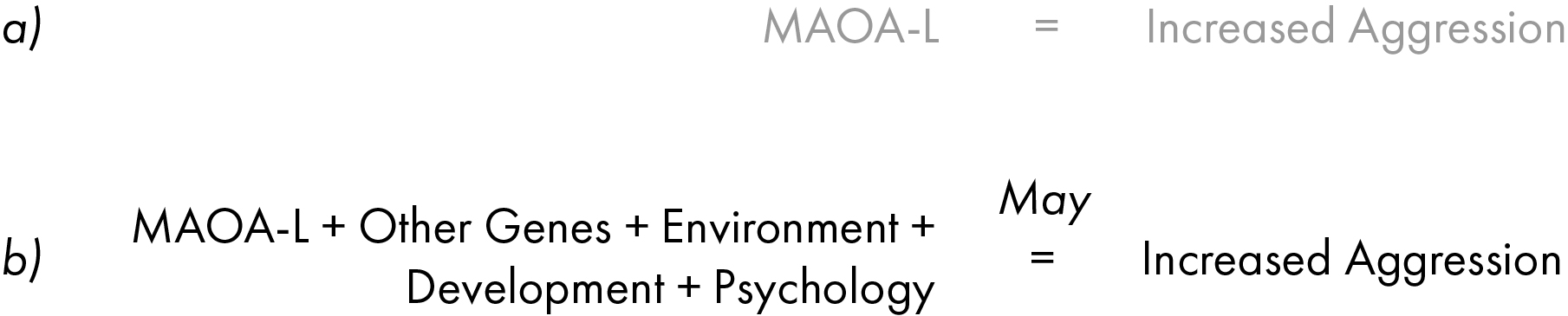 Complex relationship between MAOA and aggression.